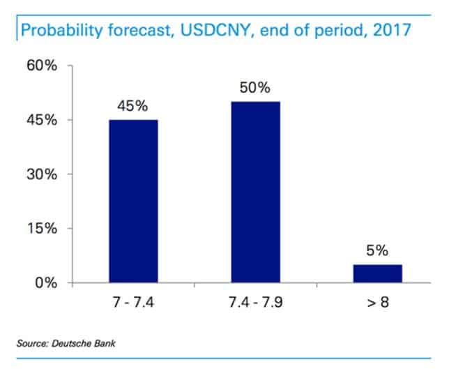 Trouble ahead on the $/yuan…