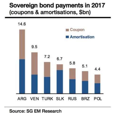 EM sovereign debt payments due…