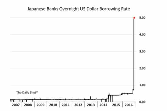 Stunning squeeze on dollar funding…