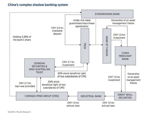 China's baroque shadow banking system…