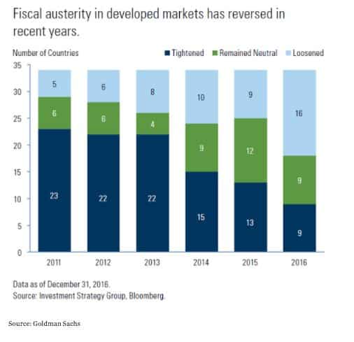 Tide turns against austerity in…