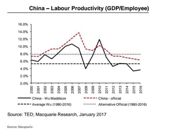 China labour productivity growth falls…