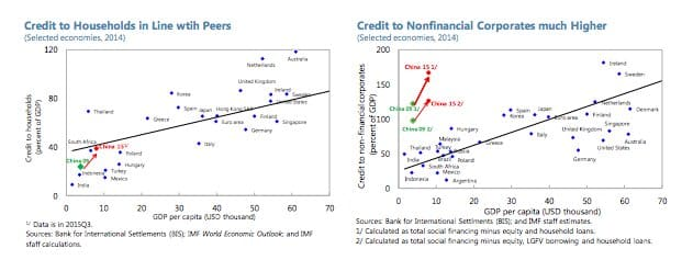 Huge surge in credit to…