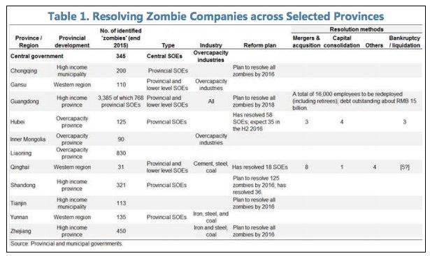 China's corporate zombies https://t.co/y274VJEMbJ https://t.co/F1QgWihXfo