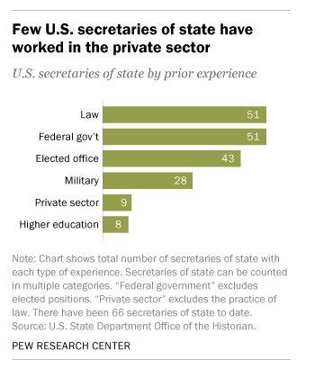 Occupational background of America's Secretaries…