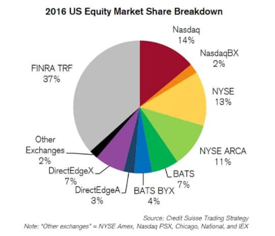 Decline of the NYSE as…