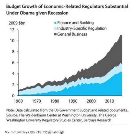 Costs of fed regulation have…