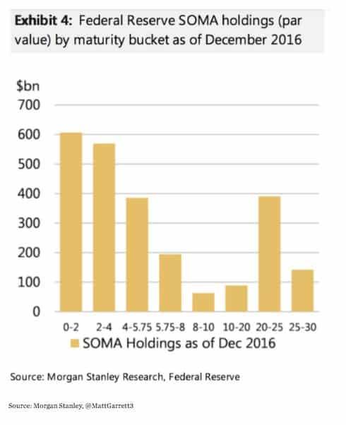 Maturity structure of Fed treasury…