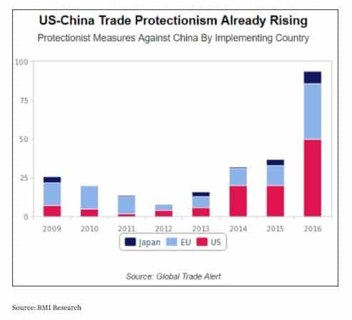 Even before Trump trade counter…