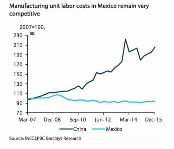 Why Mexico remains attractive for…
