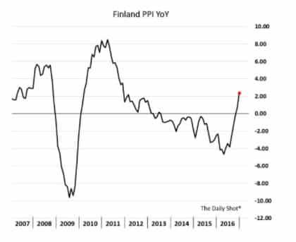 Finland finally exits deflation: @SoberLook…