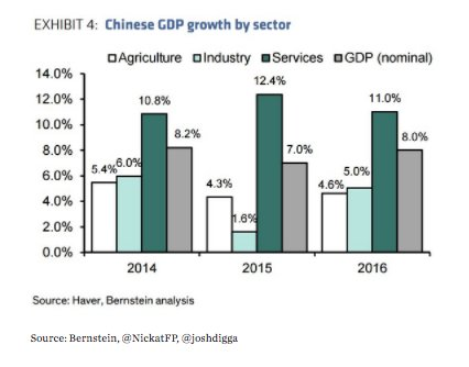 In 2015 China's industrial sector…