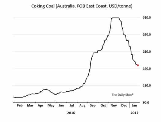 Insane volatility in coking coal…