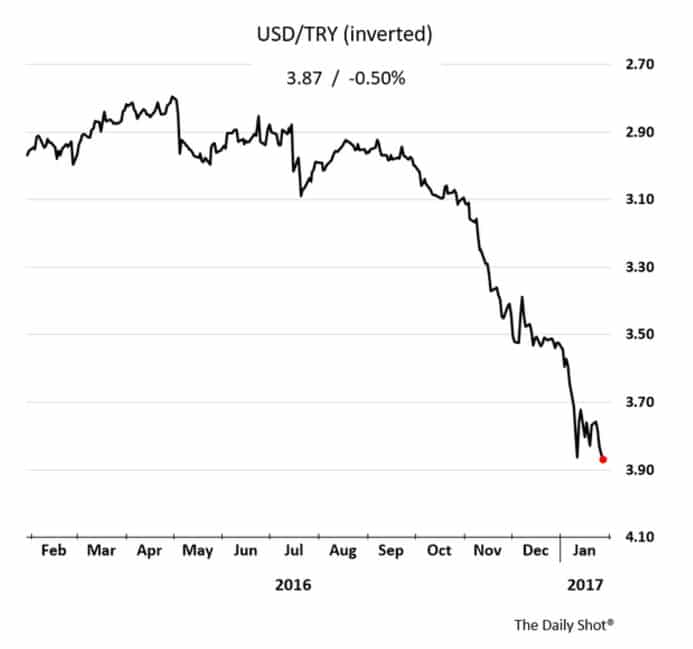 Turkey downgraded to below investment…