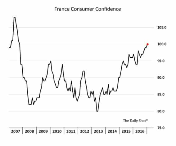 Eurozone recovery: will buoyant French…
