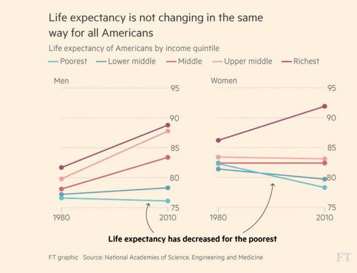 Life expectancy of bottom 20…