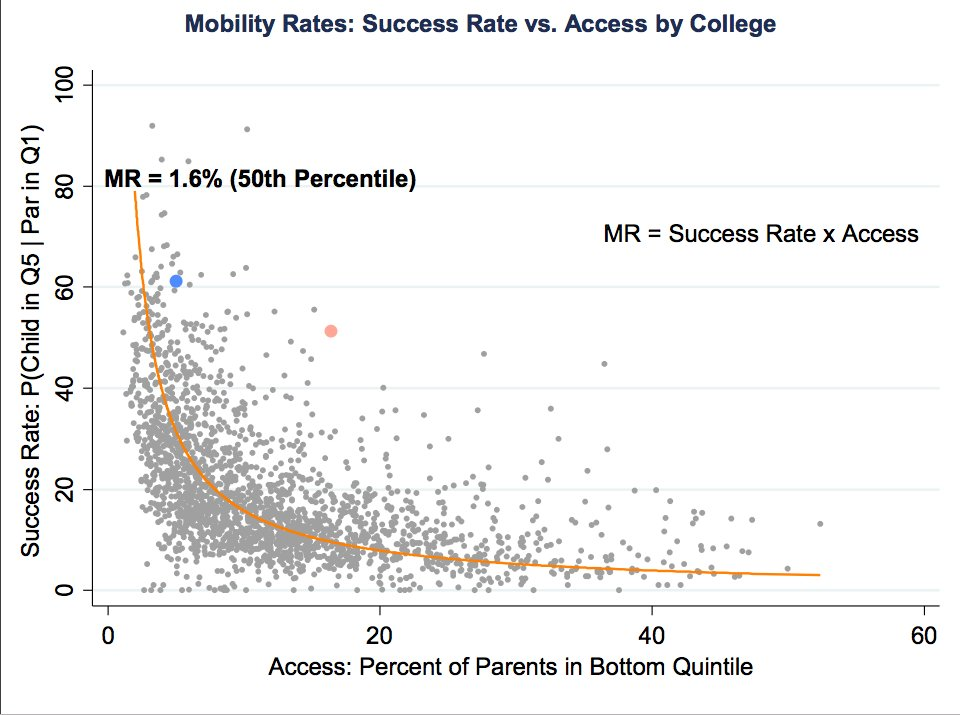 US colleges as access gateways…