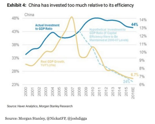 Efficiency of Chinese investment plunges:…