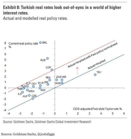 Erdogan effect: Turkish interest rates…