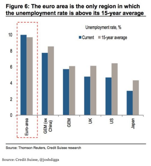 Eurozone suffers from hysteresis effects…