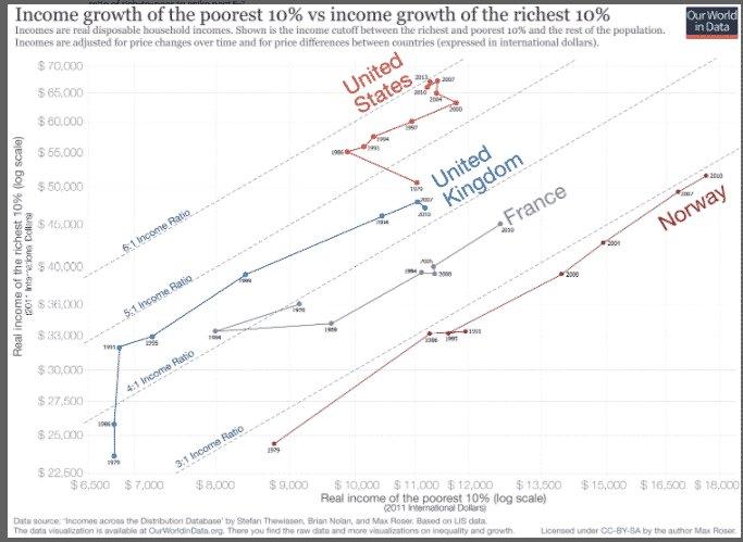 America's Political Economy: US income…