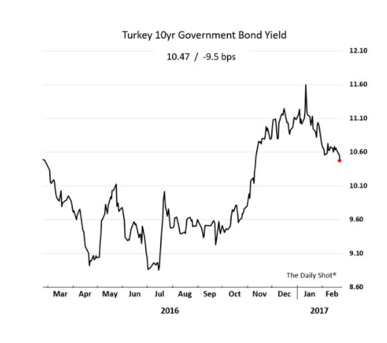 Is Turkey stabilizing? Could a…