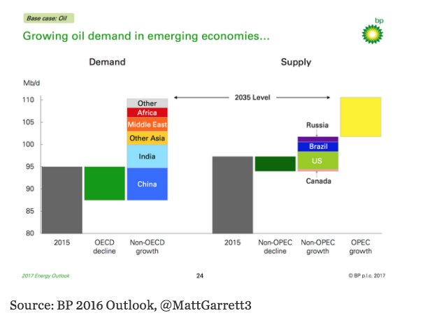 By 2035 oil becomes predominantly…