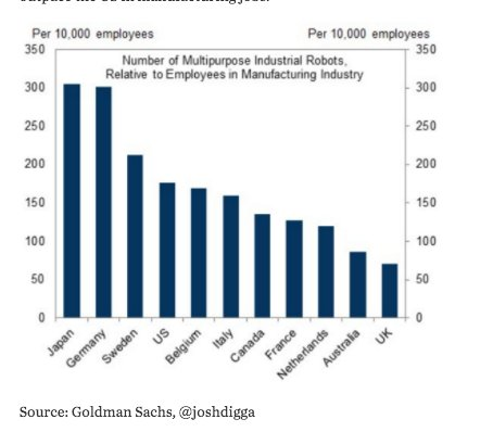 US manuf employment plunges relative…