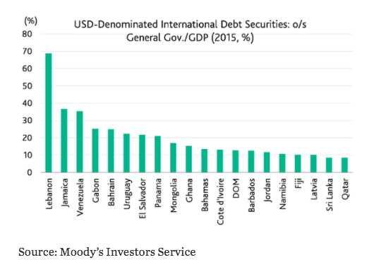 $-denominated government debt is not…
