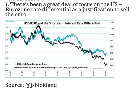 Nominal interest rate differential US/EURO…