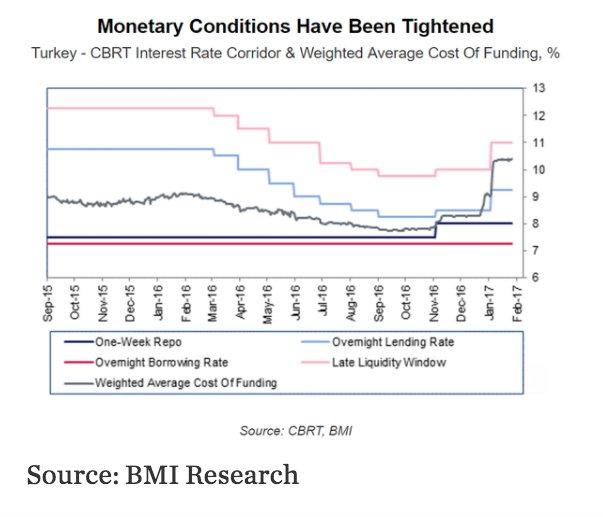 Stabilization effort: Turkish central banks…