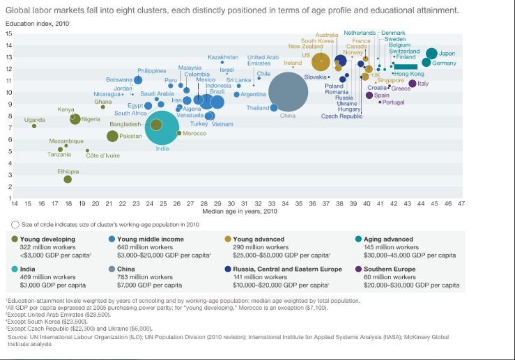 Global labour market structured by…