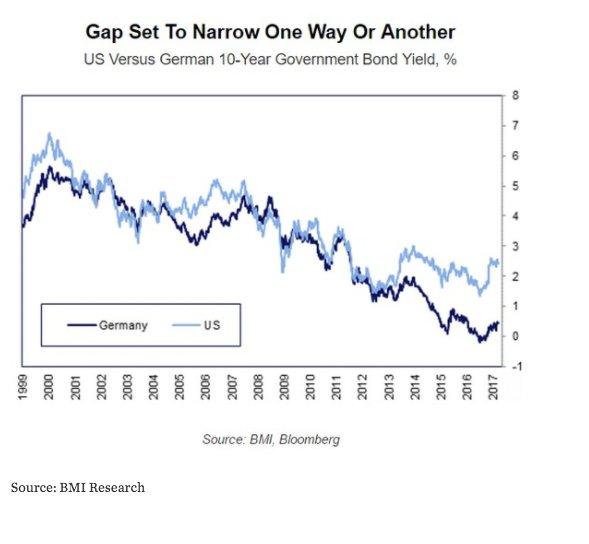 Fed v Bund spread is…