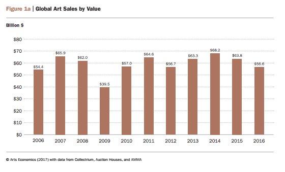 Global art market has not…