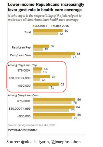 Majority of low income Republicans…