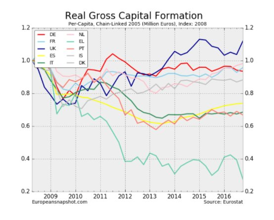 Capital formation in the EU.…