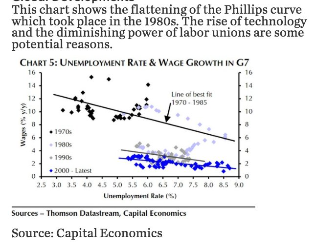 Relationship between Wage growth and…