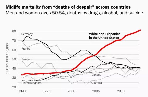 Deaths of despair in the…
