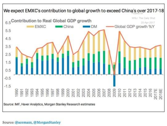 EM ex China takes over…