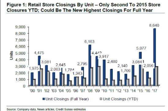 The next big short? Retail…