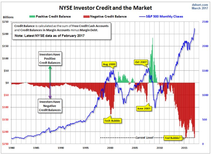 NYSE net investor credit and…