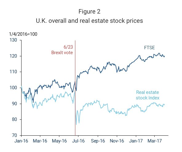 UK real estate stock have…