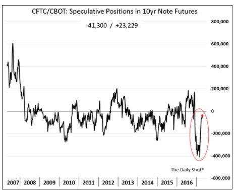 Bond market players lick wounds…