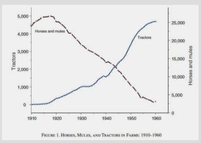 Surprisingly slow decline of farm…