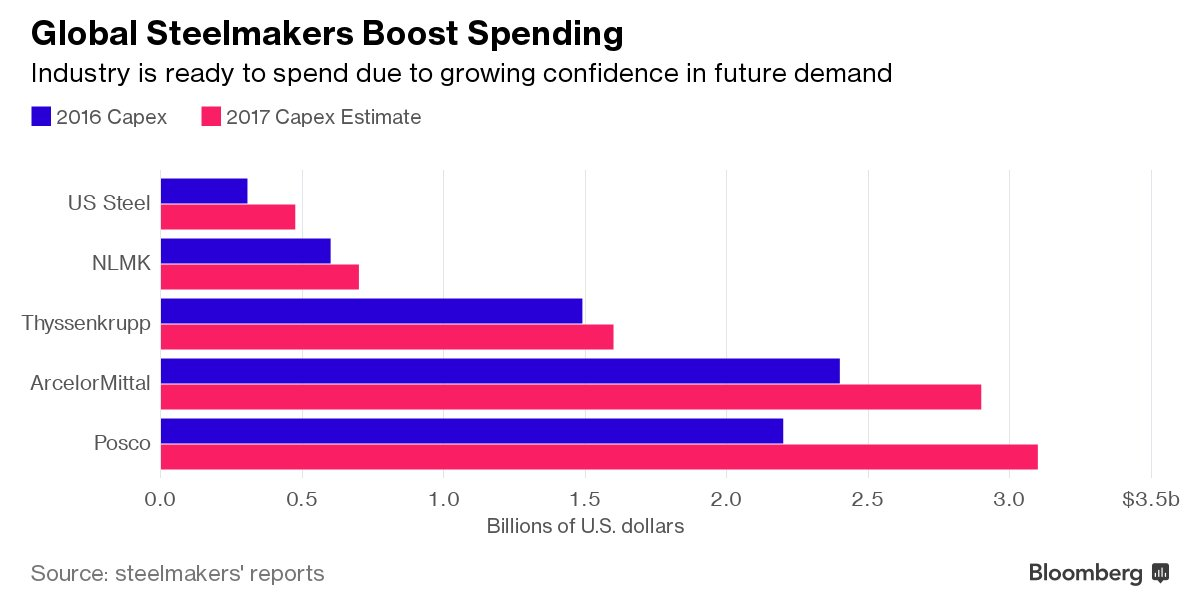 RT @business: Steelmakers are spending…