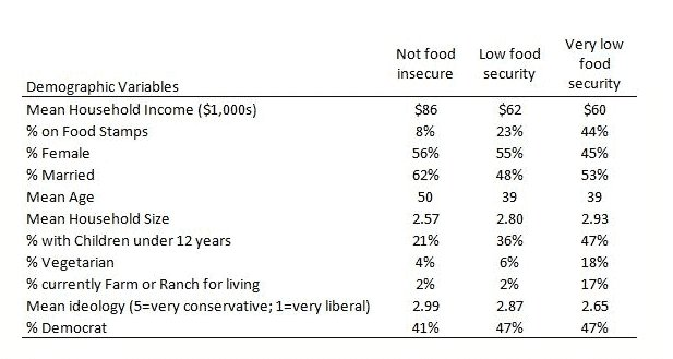 America's Political Economy: Hunger in…