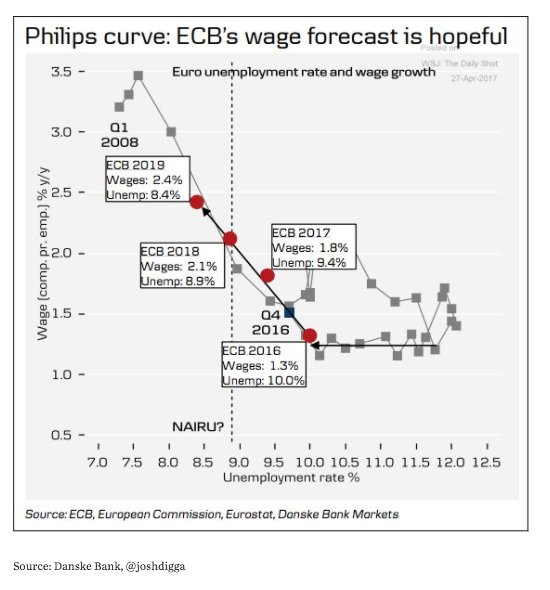 ECB is operating a steep…