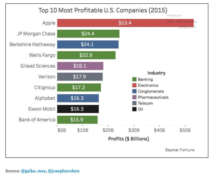 Where the profits are: Top…