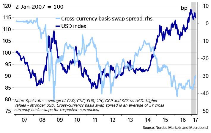 RT @auaurelija: dollar shortage past…