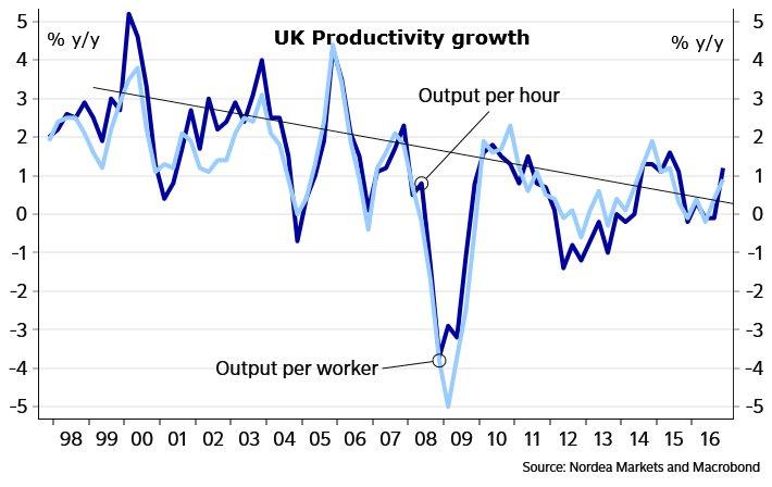 RT @auaurelija: UK productivity. Trend…